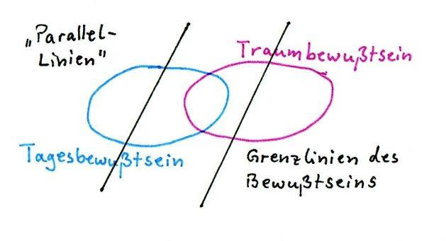 Parallel-Linien_Grenzlinien des Bewußtseins